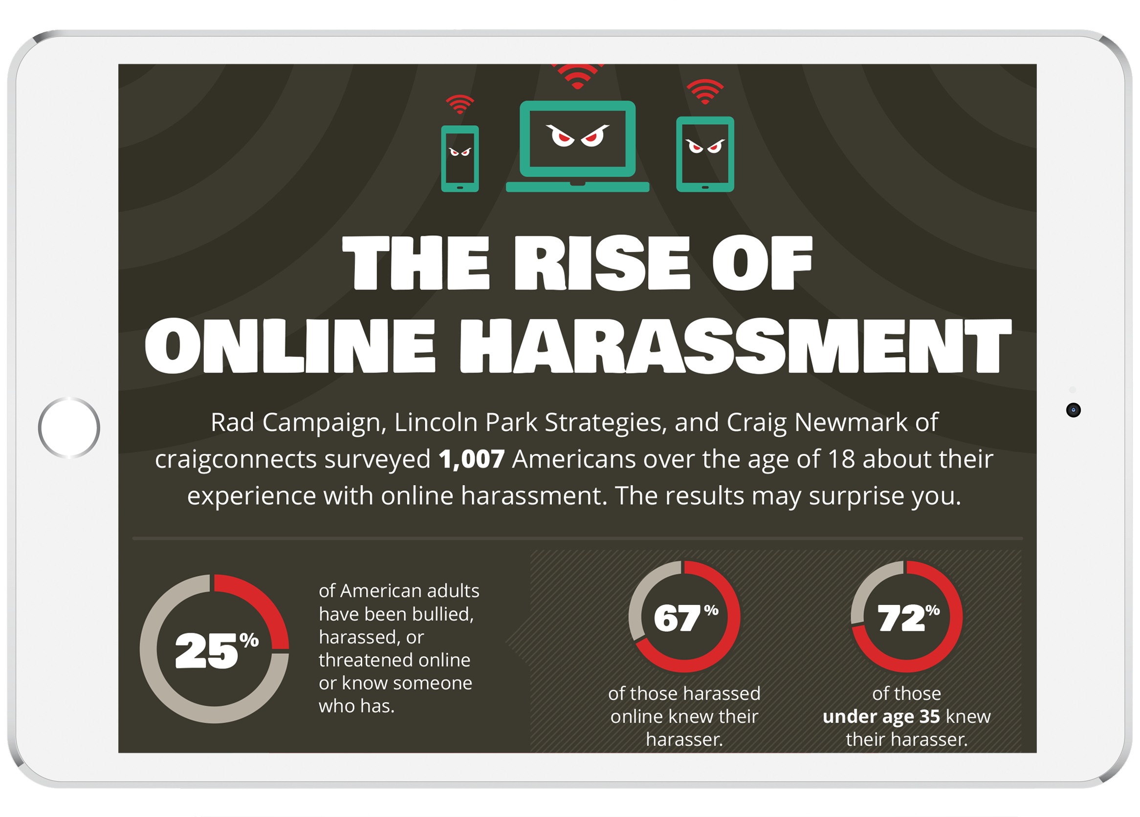 2014 Online Harassment Data