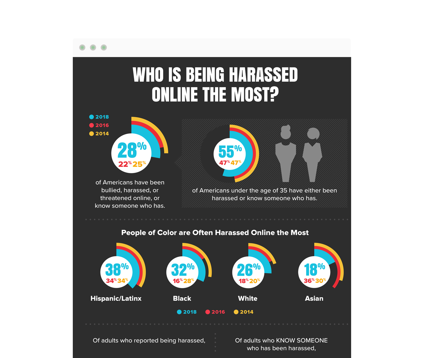 Rise of Online Harassment