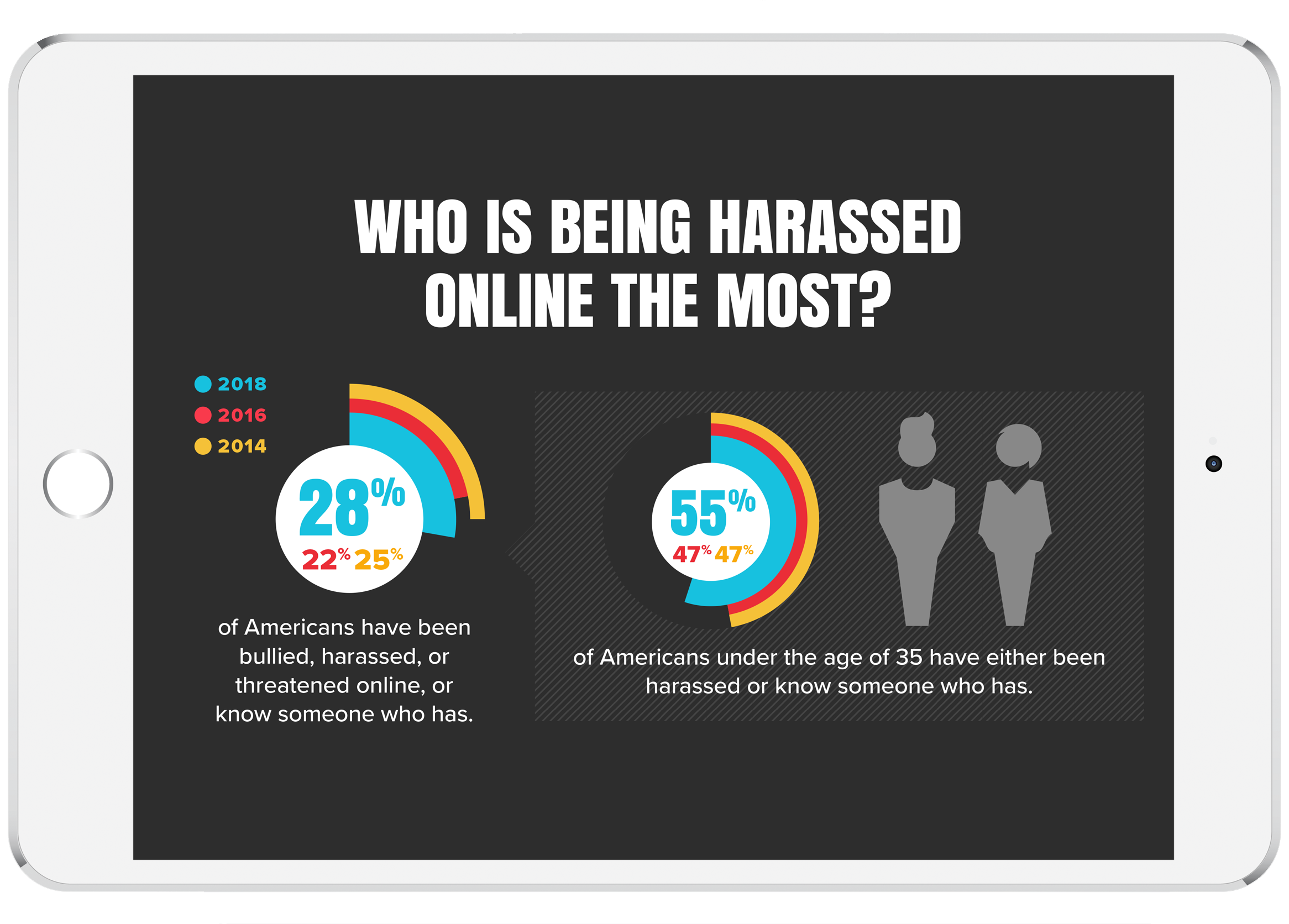 Online Harassment in 2018