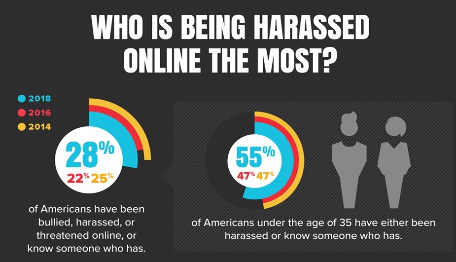 Online Harassment 2018 Blog